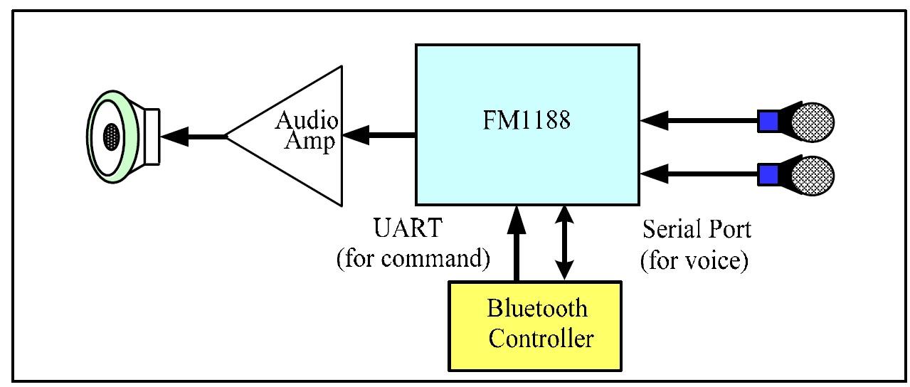 FM1188不太适用于移动产品,如果背景噪声比较嘈杂的话,FM1188 对语音识别的帮助有限, FM1188 的下一代产品是FM1288,基本是PIN TO PIN, 这个新产品对VR 的帮助会比较好,但价格会贵。FM36的性能会更加好,可用麦克风阵列实现更好的噪声压制,但这个产品是全数字接口的产品,需要添加其它ADC。 (以上信息由深圳市桑尼奇科技有限公司提供)