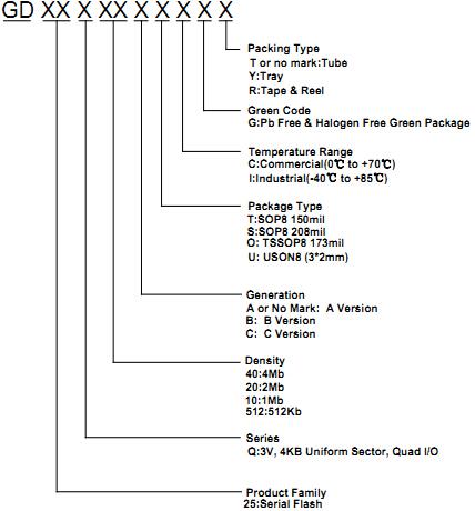 gd25q40btig-存储芯片-深圳桑尼奇科技有限公司