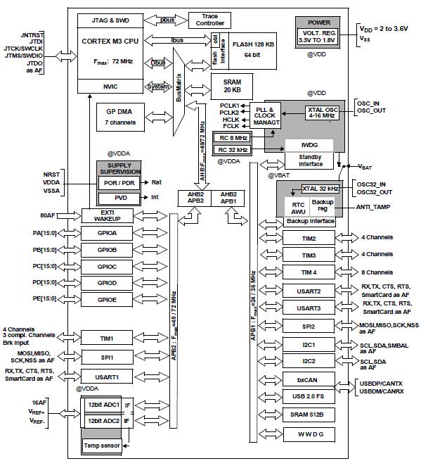 stm32f103r8t6-主控及mcu芯片-深圳桑尼奇科技有限公司